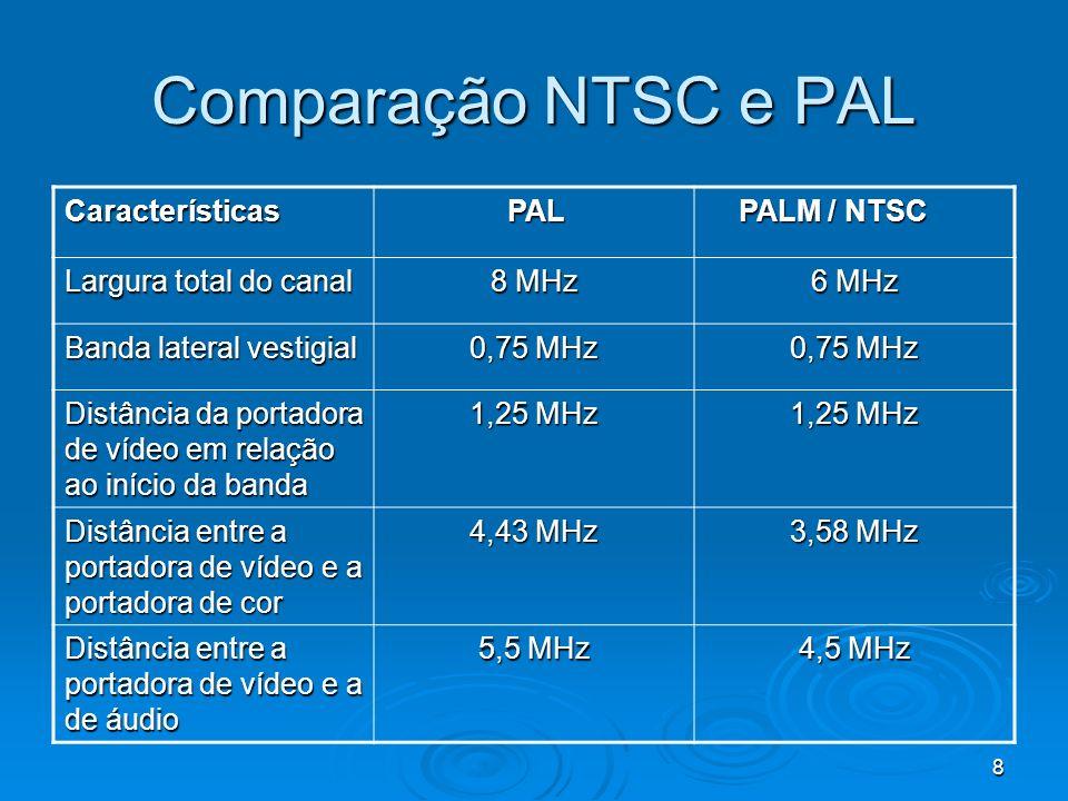 8 Comparação NTSC e PAL Características PAL PAL PALM / NTSC PALM / NTSC Largura total do canal 8 MHz 6 MHz Banda lateral vestigial 0,75 MHz Distância da portadora de vídeo em relação ao início da banda 1,25 MHz Distância entre a portadora de vídeo e a portadora de cor 4,43 MHz 3,58 MHz Distância entre a portadora de vídeo e a de áudio 5,5 MHz 4,5 MHz