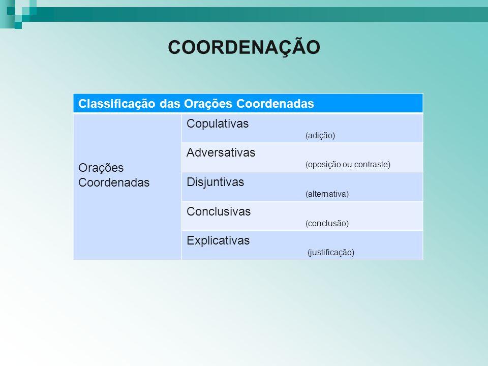COORDENAÇÃO Classificação das Orações Coordenadas Orações Coordenadas Copulativas (adição) Adversativas (oposição ou contraste) Disjuntivas (alternati