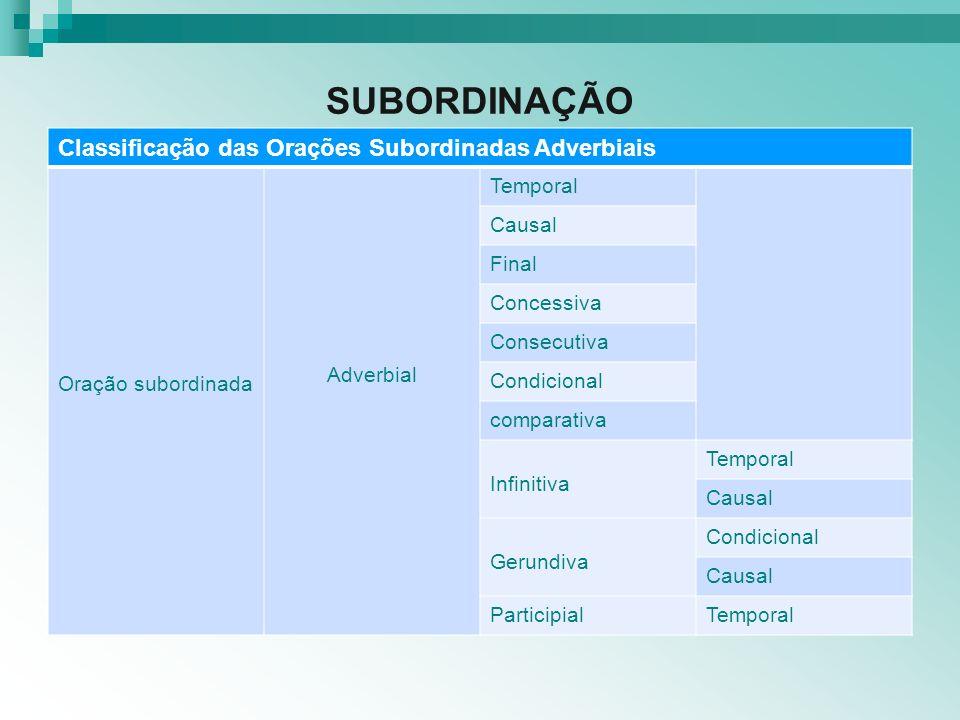 SUBORDINAÇÃO Classificação das Orações Subordinadas Adverbiais Oração subordinada Adverbial Temporal Causal Final Concessiva Consecutiva Condicional c
