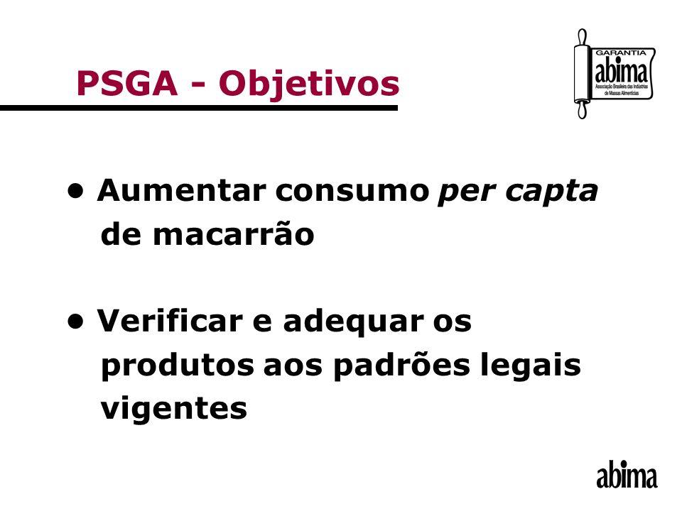 Aumentar consumo per capta de macarrão Verificar e adequar os produtos aos padrões legais vigentes PSGA - Objetivos