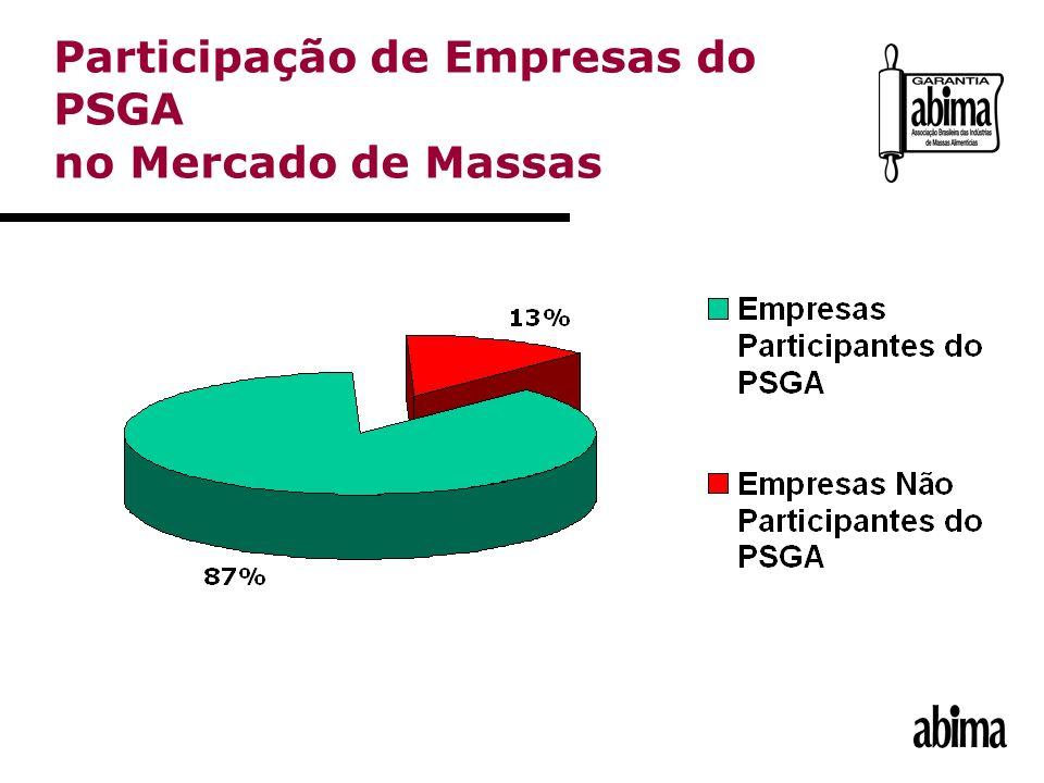 Participação de Empresas do PSGA no Mercado de Massas