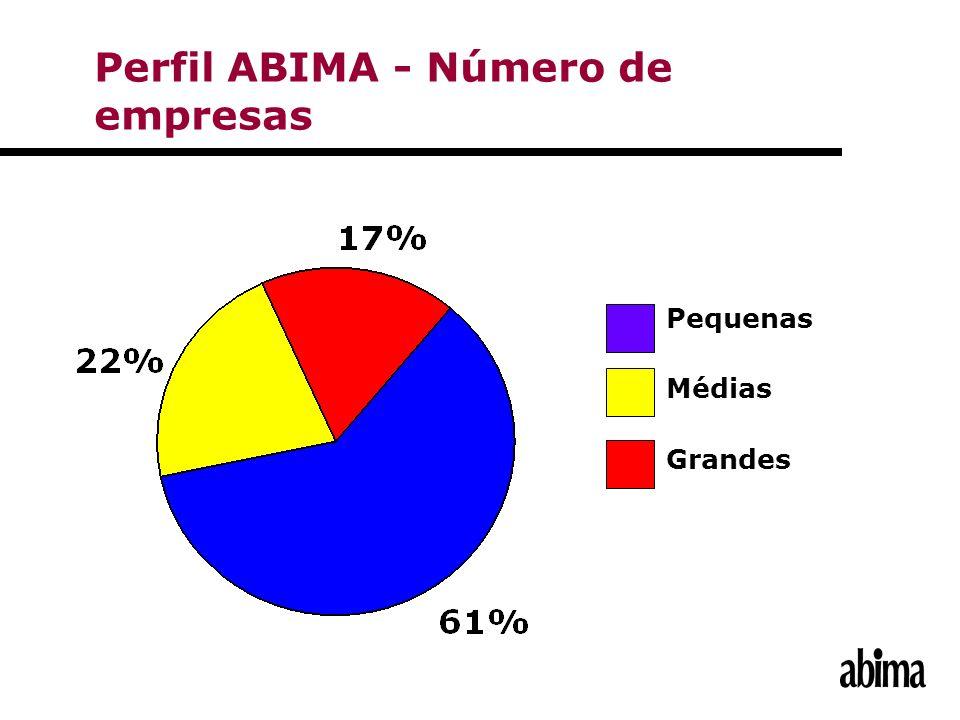 Pequenas Médias Grandes Perfil ABIMA - Número de empresas