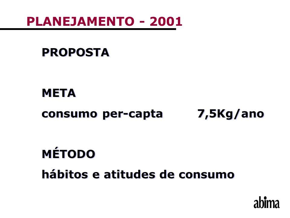 PROPOSTA META consumo per-capta7,5Kg/ano MÉTODO hábitos e atitudes de consumo PROPOSTA META consumo per-capta7,5Kg/ano MÉTODO hábitos e atitudes de co