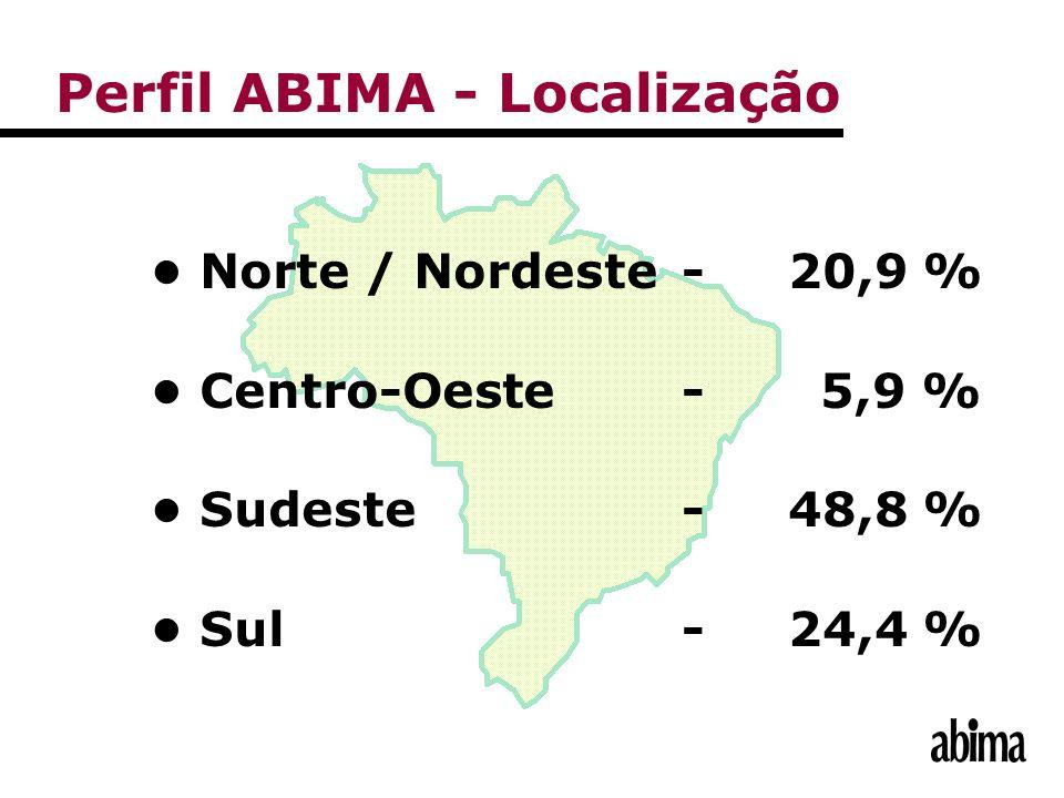 Perfil ABIMA - Localização Norte / Nordeste-20,9 % Centro-Oeste- 5,9 % Sudeste-48,8 % Sul -24,4 %