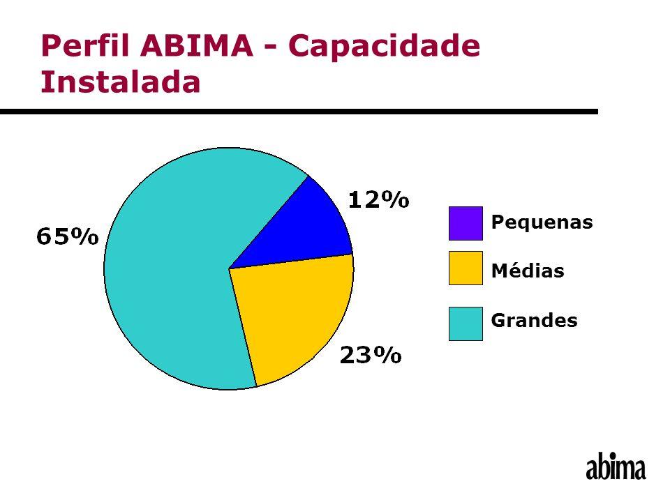 Perfil ABIMA - Capacidade Instalada Pequenas Médias Grandes