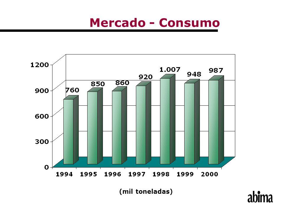 (mil toneladas) Mercado - Consumo