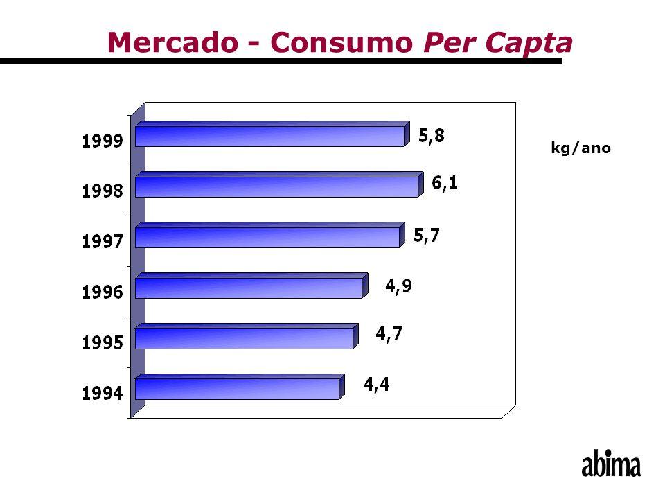 kg/ano Mercado - Consumo Per Capta