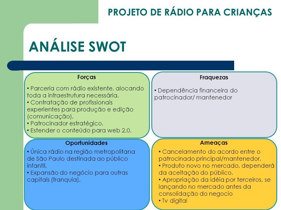 PROJETO DE RÁDIO PARA CRIANÇAS ANÁLISE SWOT Forças Oportunidades Fraquezas Ameaças Parceria com rádio existente, alocando toda a infraestrutura necess