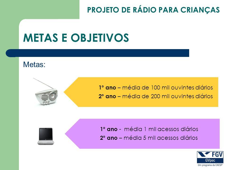 PROJETO DE RÁDIO PARA CRIANÇAS METAS E OBJETIVOS Metas: 1º ano – média de 100 mil ouvintes diários 2º ano – média de 200 mil ouvintes diários 1º ano -