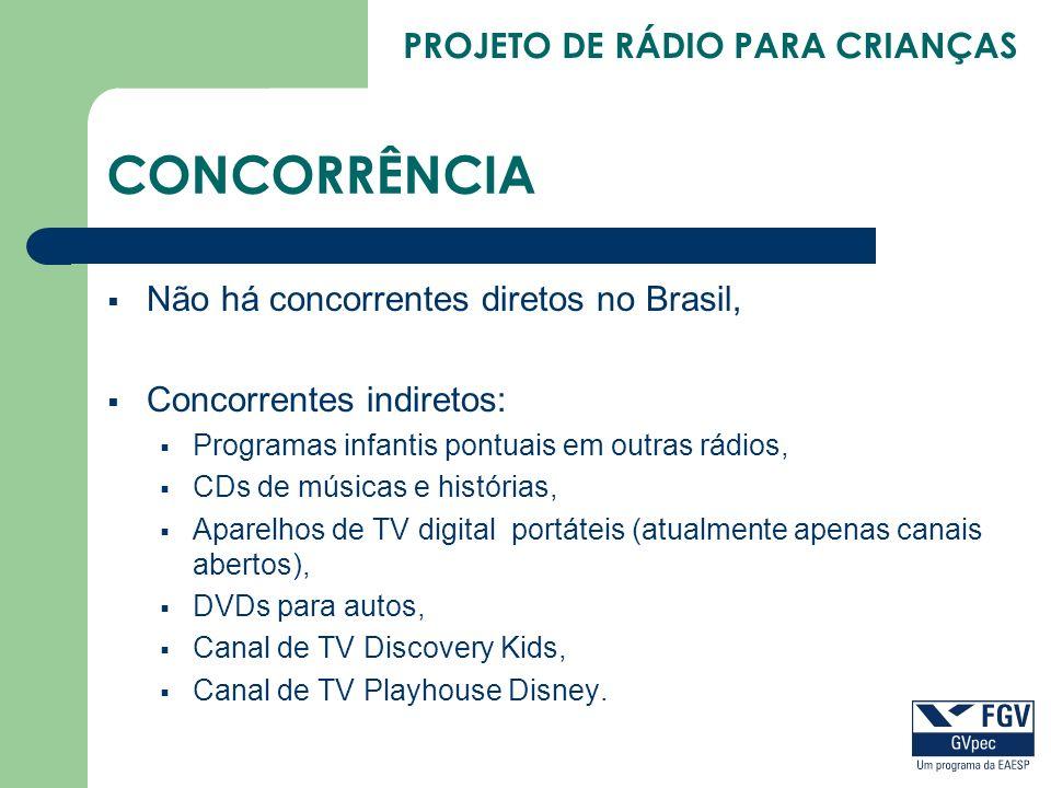 PROJETO DE RÁDIO PARA CRIANÇAS CONCORRÊNCIA Não há concorrentes diretos no Brasil, Concorrentes indiretos: Programas infantis pontuais em outras rádio