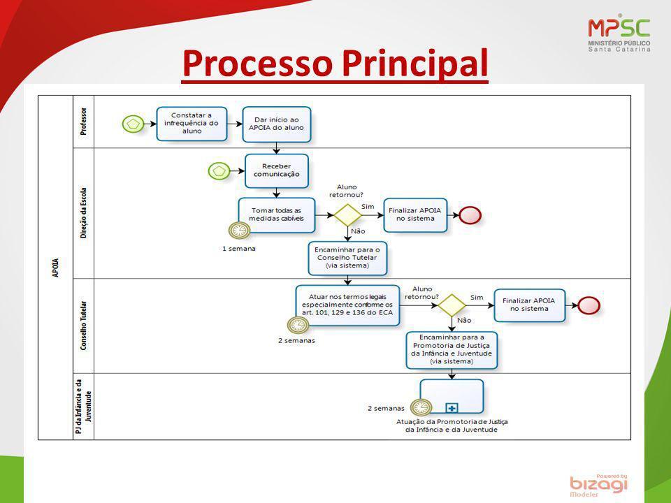 Processo Principal