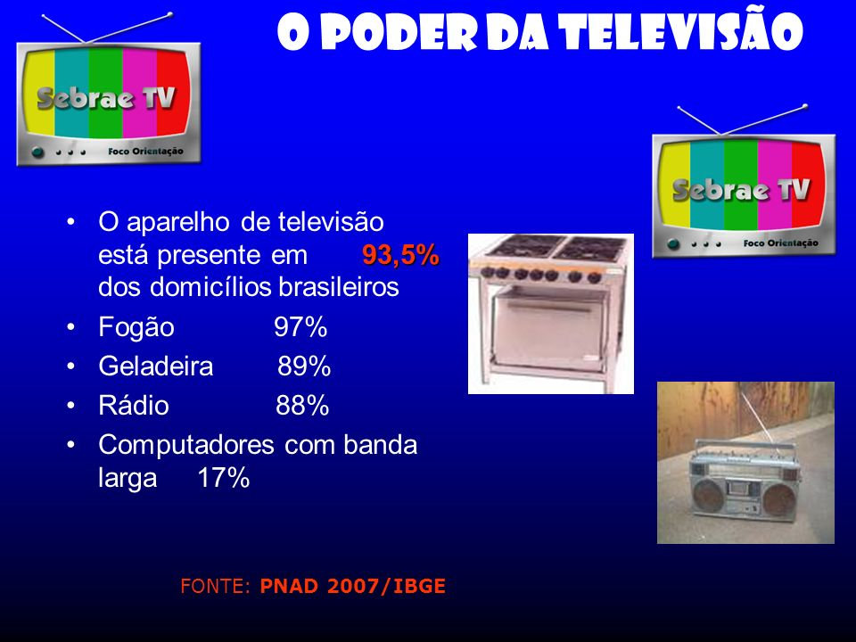 O PODER DA TELEVISÃO 93,5%O aparelho de televisão está presente em 93,5% dos domicílios brasileiros Fogão 97% Geladeira 89% Rádio 88% Computadores com