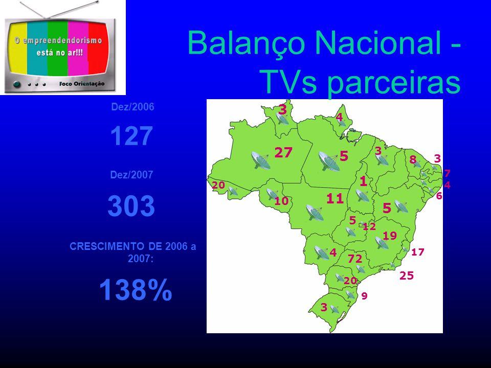 Balanço Nacional - TVs parceiras Dez/2006 127 Dez/2007 303 CRESCIMENTO DE 2006 a 2007: 138% 27 20 5 3 4 10 1 11 4 5 12 19 72 5 3 8 3 6 4 7 25 3 20 9 1