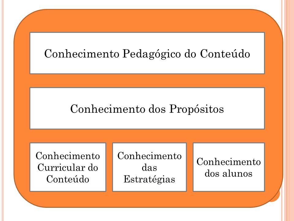 Conhecimento Pedagógico do Conteúdo Conhecimento dos Propósitos Conhecimento Curricular do Conteúdo Conhecimento das Estratégias Conhecimento dos alun