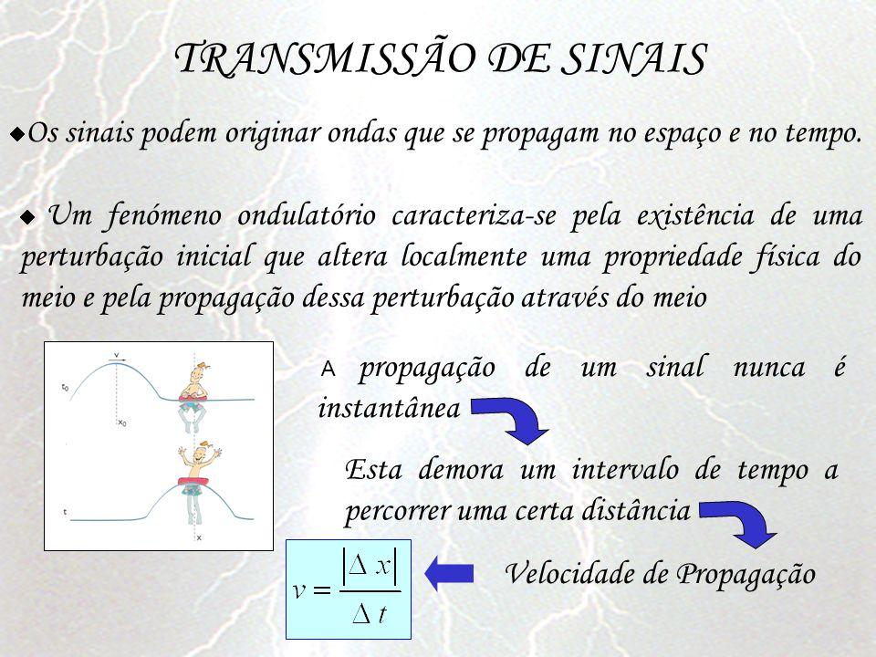 Um fenómeno ondulatório caracteriza-se pela existência de uma perturbação inicial que altera localmente uma propriedade física do meio e pela propagaç