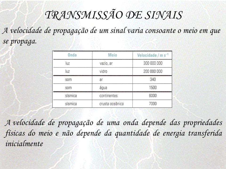 TRANSMISSÃO DE SINAIS A velocidade de propagação de um sinal varia consoante o meio em que se propaga. A velocidade de propagação de uma onda depende