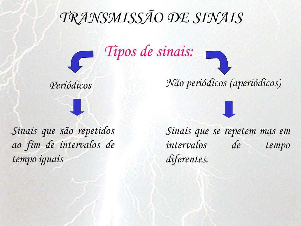 TRANSMISSÃO DE SINAIS Tipos de sinais: Periódicos Sinais que são repetidos ao fim de intervalos de tempo iguais Não periódicos (aperiódicos) Sinais qu