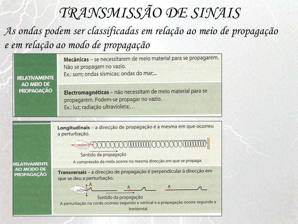 TRANSMISSÃO DE SINAIS As ondas podem ser classificadas em relação ao meio de propagação e em relação ao modo de propagação