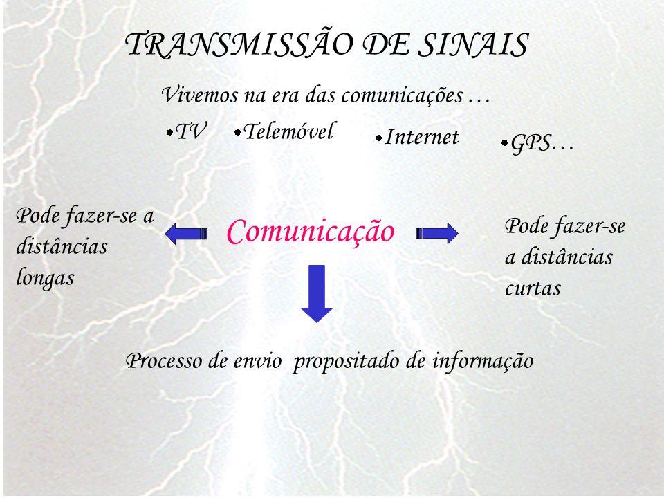 TRANSMISSÃO DE SINAIS Vivemos na era das comunicações … GPS… Processo de envio propositado de informação Comunicação TV Telemóvel Internet Pode fazer-