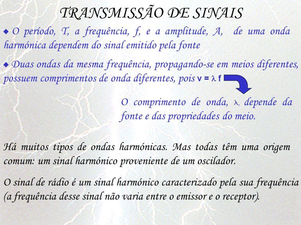 TRANSMISSÃO DE SINAIS O sinal de rádio é um sinal harmónico caracterizado pela sua frequência (a frequência desse sinal não varia entre o emissor e o