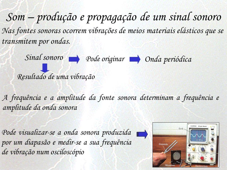 Som – produção e propagação de um sinal sonoro Nas fontes sonoras ocorrem vibrações de meios materiais elásticos que se transmitem por ondas. Sinal so