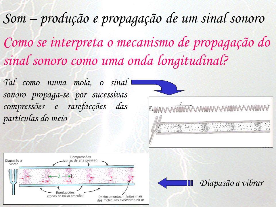 Tal como numa mola, o sinal sonoro propaga-se por sucessivas compressões e rarefacções das partículas do meio Diapasão a vibrar Som – produção e propa