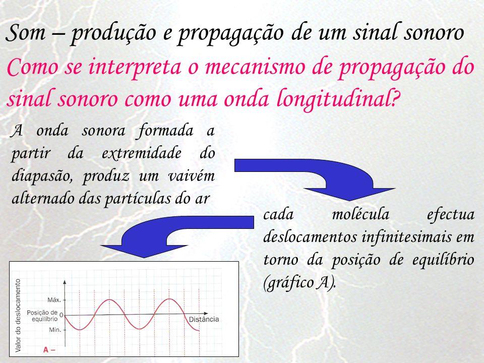 A onda sonora formada a partir da extremidade do diapasão, produz um vaivém alternado das partículas do ar cada molécula efectua deslocamentos infinit