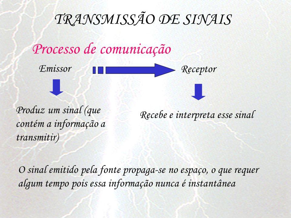 Emissor TRANSMISSÃO DE SINAIS Processo de comunicação Produz um sinal (que contém a informação a transmitir) Receptor Recebe e interpreta esse sinal O