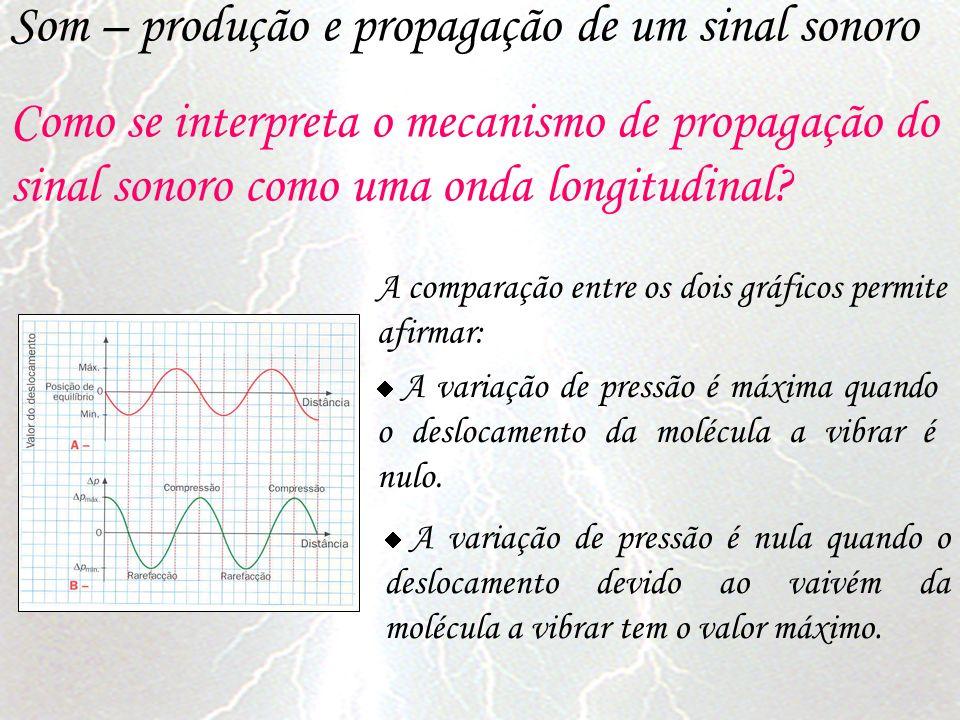 Som – produção e propagação de um sinal sonoro Como se interpreta o mecanismo de propagação do sinal sonoro como uma onda longitudinal? A variação de