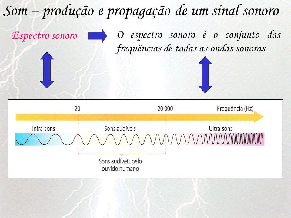 Som – produção e propagação de um sinal sonoro Espectro sonoro O espectro sonoro é o conjunto das frequências de todas as ondas sonoras