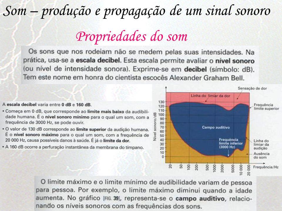 Som – produção e propagação de um sinal sonoro Propriedades do som