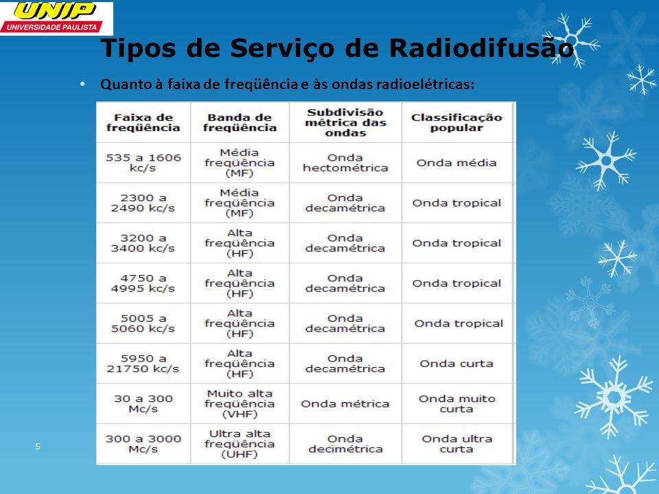 Tipos de Serviço de Radiodifusão Quanto à faixa de freqüência e às ondas radioelétricas: 5