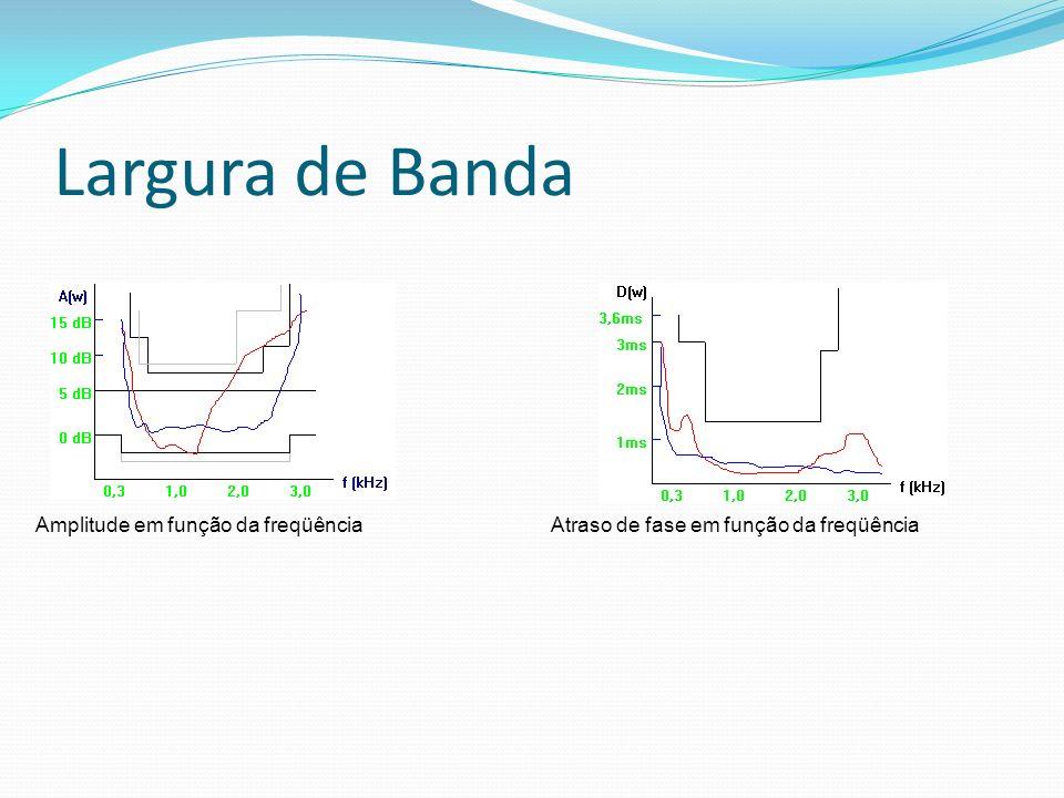 Largura de Banda Amplitude em função da freqüênciaAtraso de fase em função da freqüência