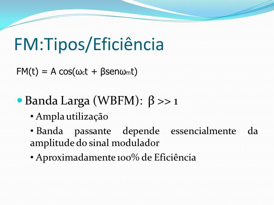 FM:Tipos/Eficiência FM(t) = A cos(ω c t + βsenω m t) Banda Larga (WBFM): β >> 1 Ampla utilização Banda passante depende essencialmente da amplitude do