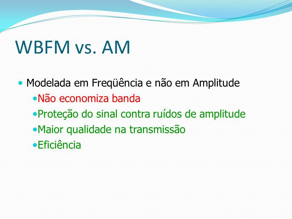 WBFM vs. AM Modelada em Freqüência e não em Amplitude Não economiza banda Proteção do sinal contra ruídos de amplitude Maior qualidade na transmissão
