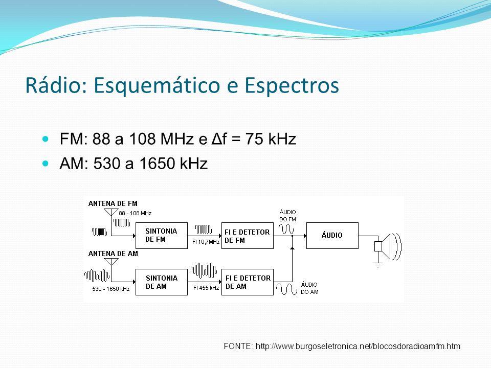 Rádio: Esquemático e Espectros FONTE: http://www.burgoseletronica.net/blocosdoradioamfm.htm FM: 88 a 108 MHz e Δf = 75 kHz AM: 530 a 1650 kHz