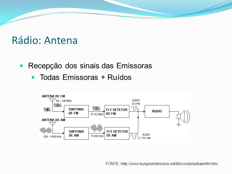 Rádio: Antena FONTE: http://www.burgoseletronica.net/blocosdoradioamfm.htm Recepção dos sinais das Emissoras Todas Emissoras + Ruídos