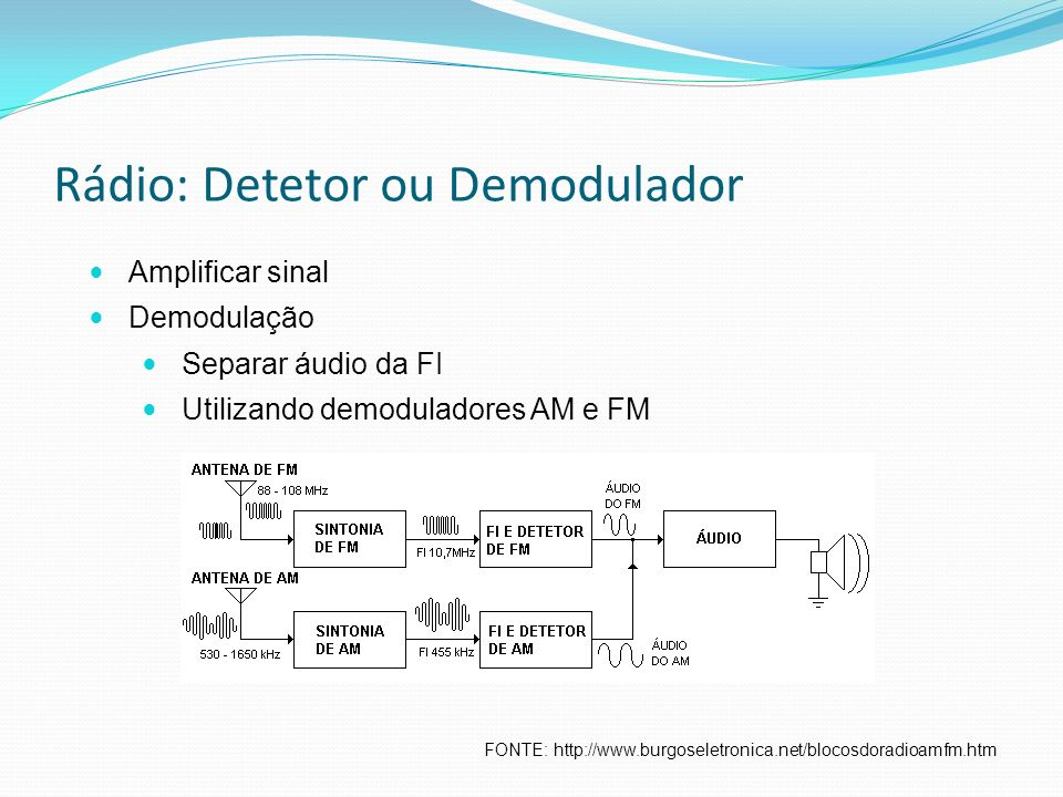 Rádio: Detetor ou Demodulador FONTE: http://www.burgoseletronica.net/blocosdoradioamfm.htm Amplificar sinal Demodulação Separar áudio da FI Utilizando