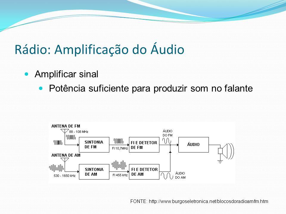 Rádio: Amplificação do Áudio FONTE: http://www.burgoseletronica.net/blocosdoradioamfm.htm Amplificar sinal Potência suficiente para produzir som no fa