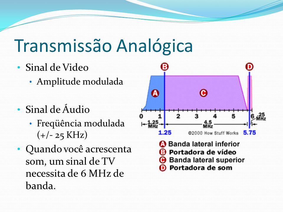 Transmissão Analógica Sinal de Video Amplitude modulada Sinal de Áudio Freqüência modulada (+/- 25 KHz) Quando você acrescenta som, um sinal de TV nec