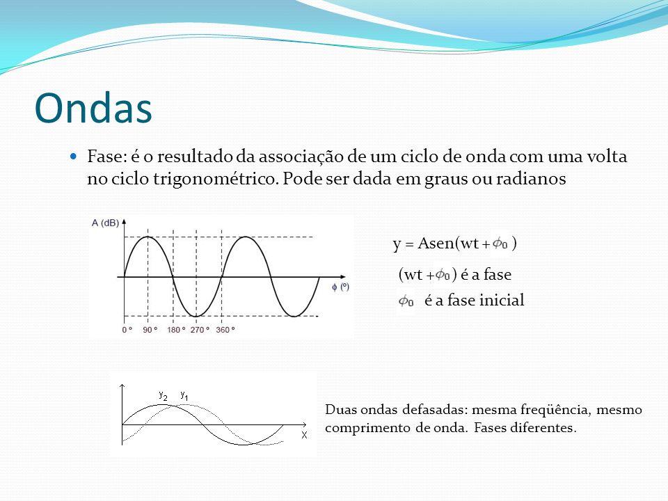 Ondas Fase: é o resultado da associação de um ciclo de onda com uma volta no ciclo trigonométrico. Pode ser dada em graus ou radianos y = Asen(wt + )
