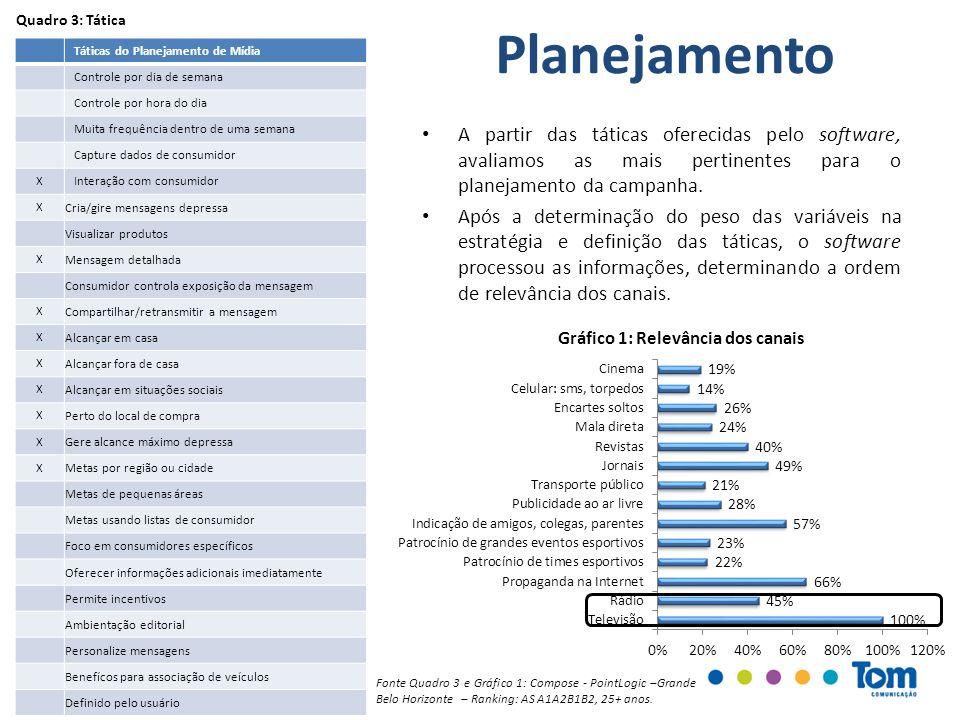 Táticas do Planejamento de Mídia Controle por dia de semana Controle por hora do dia Muita frequência dentro de uma semana Capture dados de consumidor