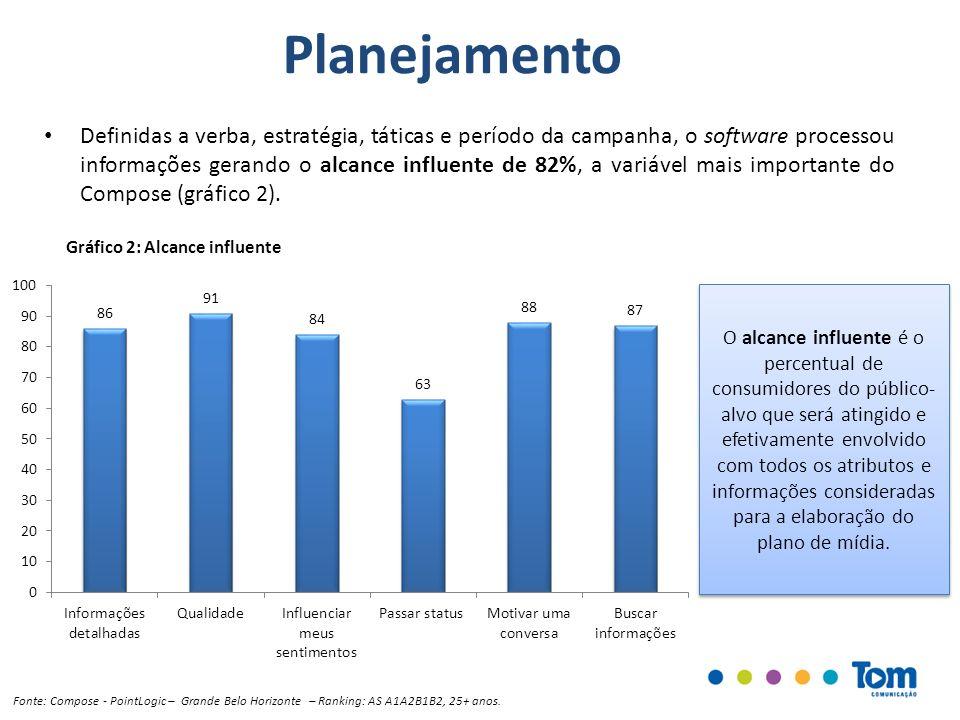 Planejamento Definidas a verba, estratégia, táticas e período da campanha, o software processou informações gerando o alcance influente de 82%, a vari