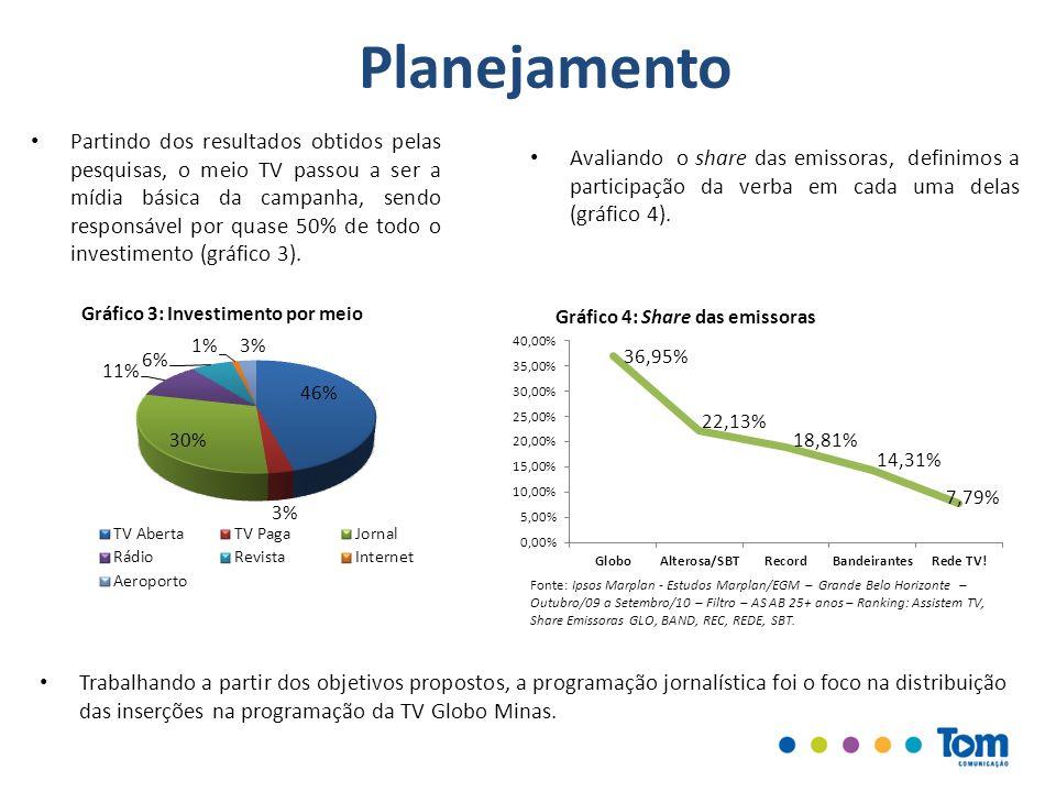 Fonte: Ipsos Marplan - Estudos Marplan/EGM – Grande Belo Horizonte – Outubro/09 a Setembro/10 – Filtro – AS AB 25+ anos – Ranking: Assistem TV, Share