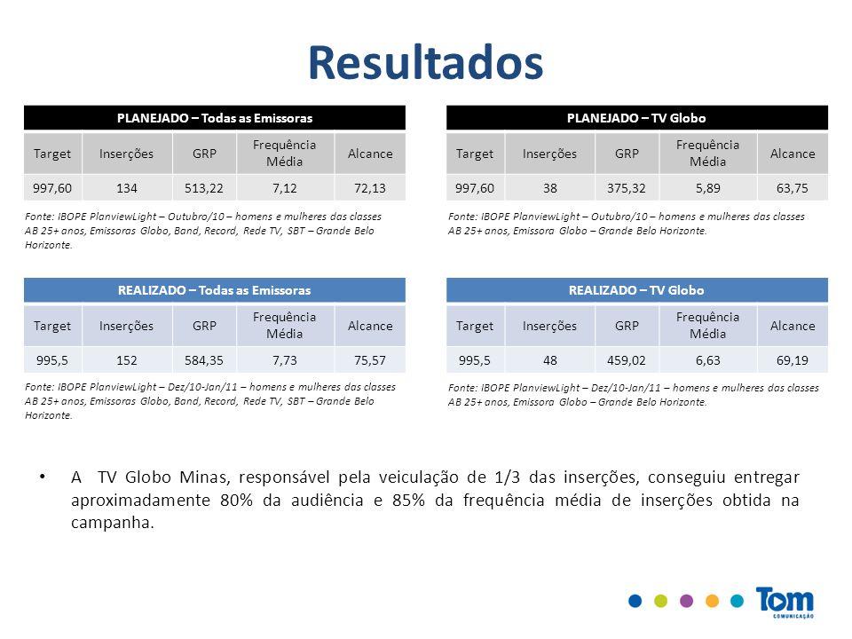 Resultados PLANEJADO – Todas as Emissoras TargetInserçõesGRP Frequência Média Alcance 997,60134513,227,1272,13 Fonte: IBOPE PlanviewLight – Outubro/10