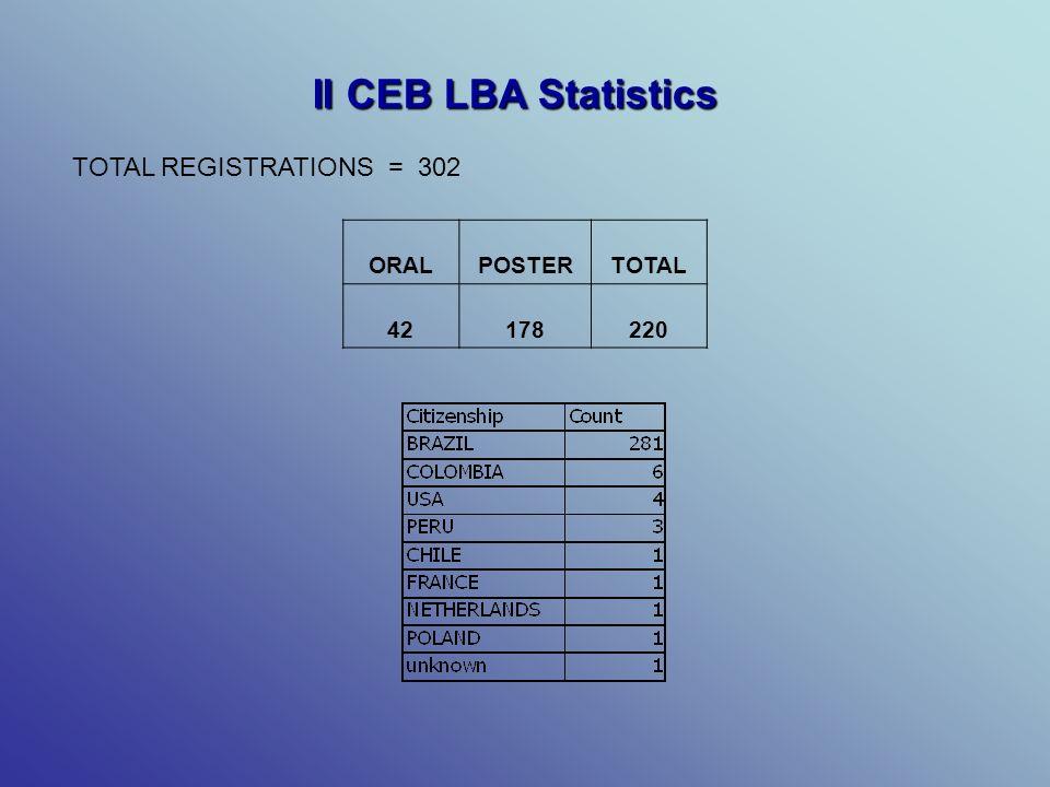 II CEB LBA Statistics ORALPOSTERTOTAL 42178220 TOTAL REGISTRATIONS = 302