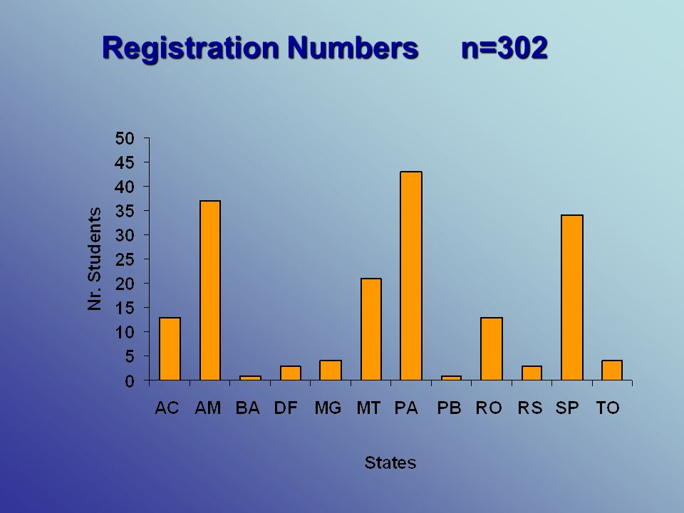 Registration Numbers n=302