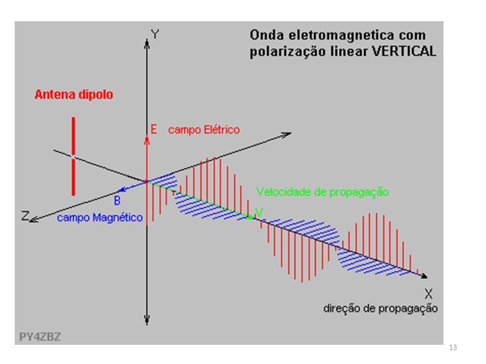 As figuras seguintes ilustram uma onda com polarização linear vertical, mostrando apenas o vetor do campo elétrico (o magnético está sempre presente e a 90 graus).