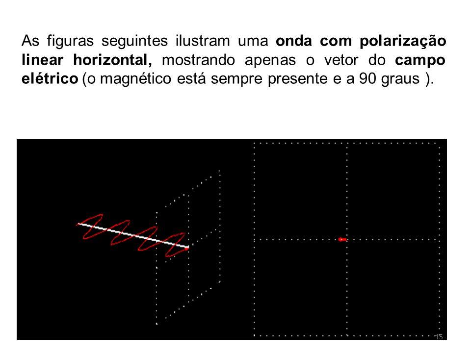 As figuras seguintes ilustram uma onda com polarização linear horizontal, mostrando apenas o vetor do campo elétrico (o magnético está sempre presente