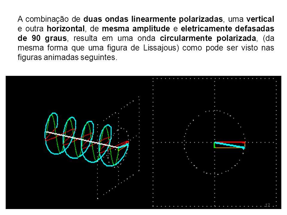 A combinação de duas ondas linearmente polarizadas, uma vertical e outra horizontal, de mesma amplitude e eletricamente defasadas de 90 graus, resulta